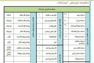 جدول مشخصات فیزیکی طرح تدبیر